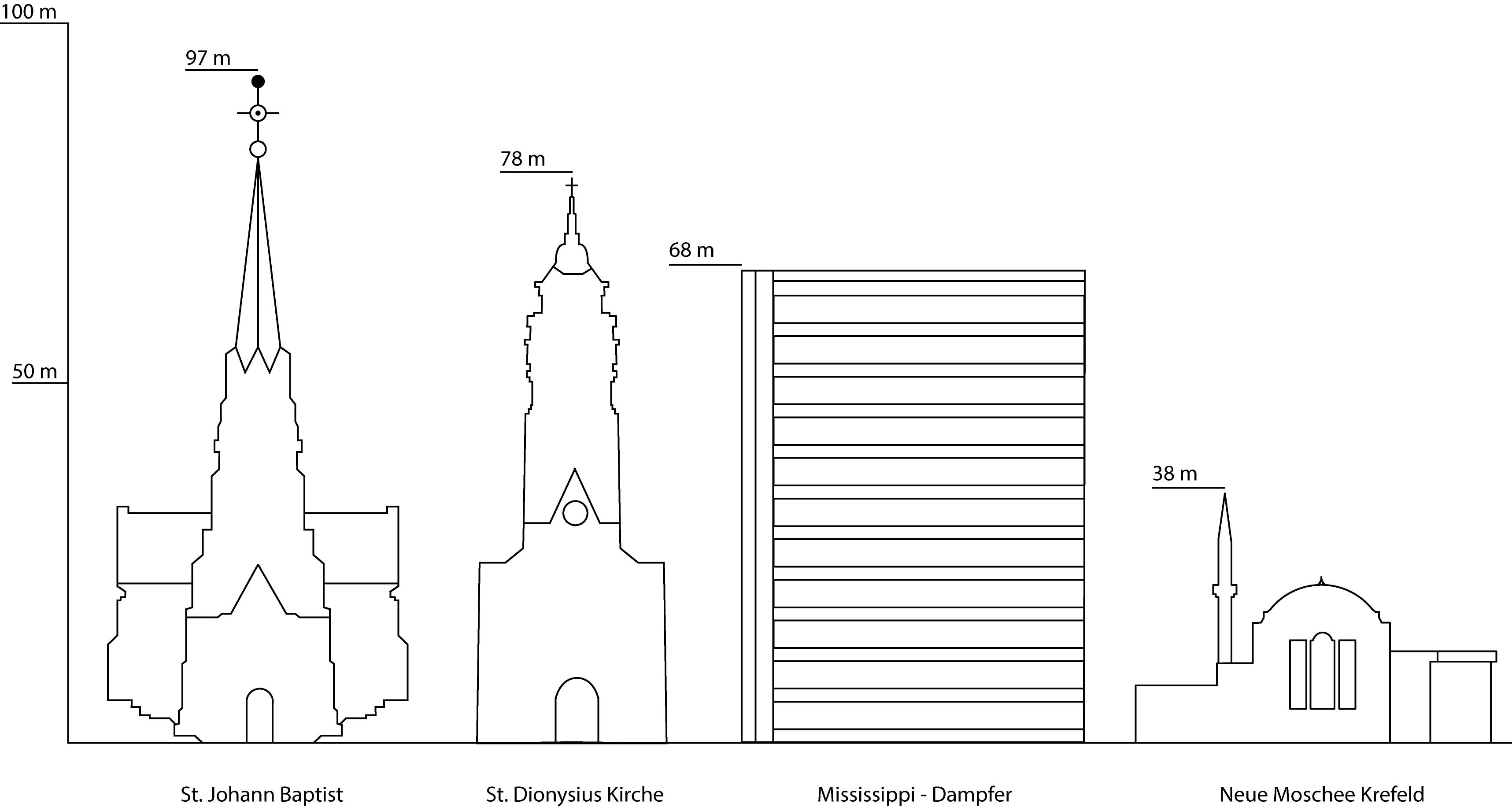 Vergleich der Gebäudehöhen in Krefeld, futureorg Institut